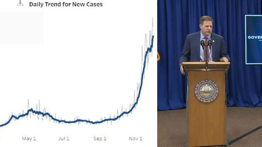 Gov. Chris Sununu unveiled New Hampshire's new COVID-19 dashboard Thursday as coronavirus cases, hospitalizations and deaths continued to climb.