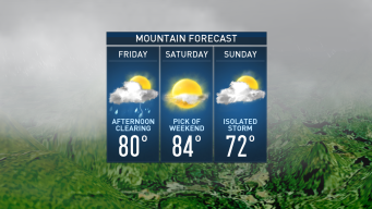 Following Friday Showers, Mostly Sunny Weekend Ahead