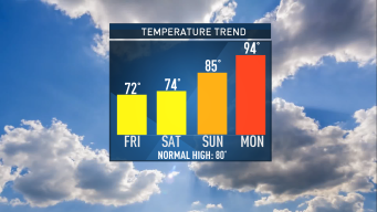 Cool End to the Work Week; Humidity Increases Through Weekend