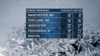 Unusual Record Low Temperatures