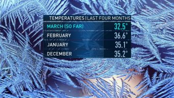 March: Coldest Month of the Winter?