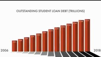 New Watchdog Group Aims to Spur Action on Student Debt