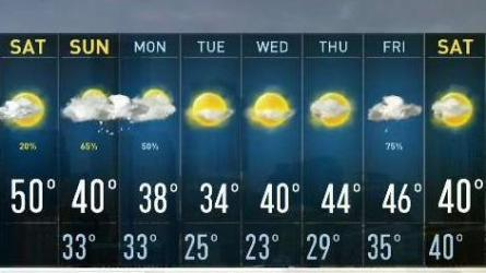 <p>From the NBC10 Boston Weather Center&hellip;  Saturday: Spot shower south early, then some sun. Highs near 50. Saturday Night: Partly to mostly cloudy skies. Lows in the 30s. Sunday: Mostly cloudy, showers return. Mixing at night. Highs in the 40s.  Cape Cod:  Saturday: Early showers, then mostly cloudy. Highs near 50. Saturday Night: Partly to mostly cloudy. Lows in the 30s to near 40. Sunday: Mostly cloudy, showers return. Highs in the 40s.</p>