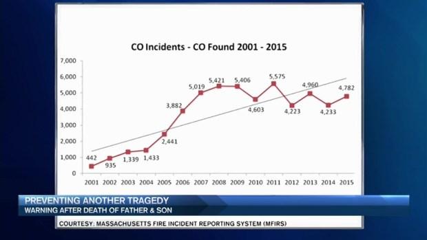 [NECN] Officials Issue Warning After Carbon Monoxide Deaths