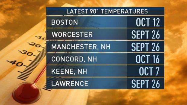 [NECN] Fall Weather Holds Off Until Later This Week