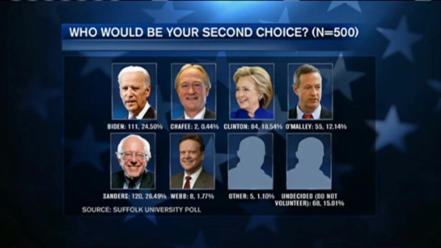 [NECN] Poll: Hillary Clinton Leading Dems in Iowa Caucus