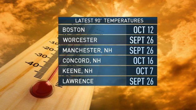 Near Record Warmth Continues With Fall on Pause