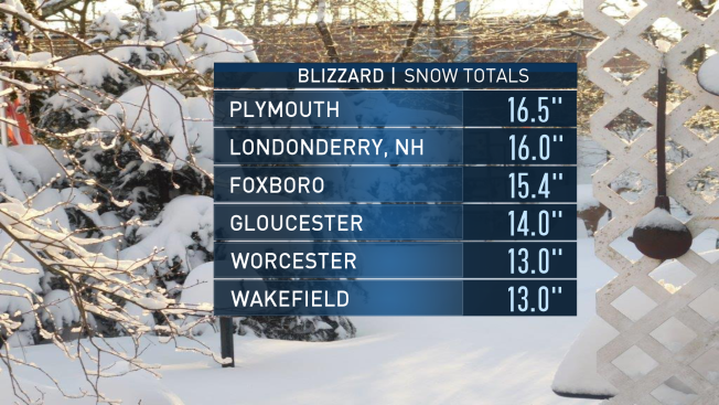 Snowfall Totals How Much Did Your Town Get NECN - Snowfall totals massachusetts