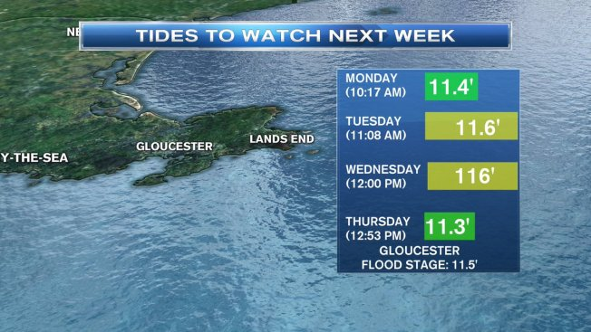 The Return of the King Tide